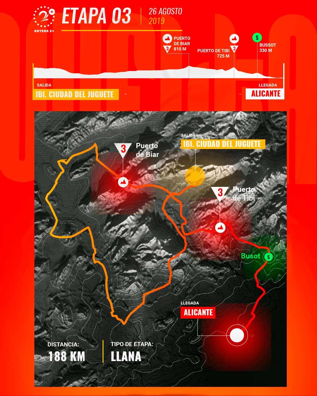 Etapa 3, Vuelta a España 2019