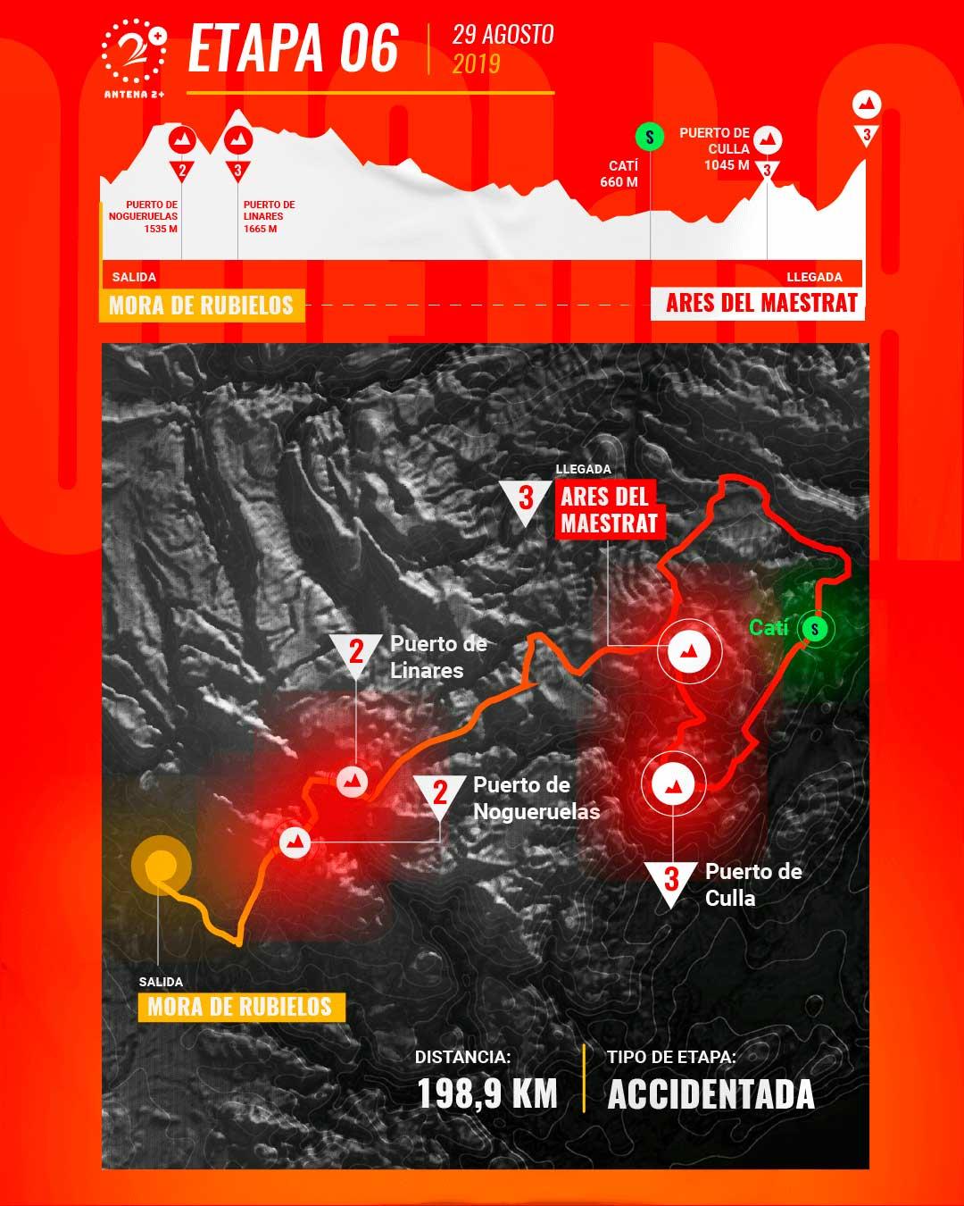 Etapa 6, Vuelta a España 2019