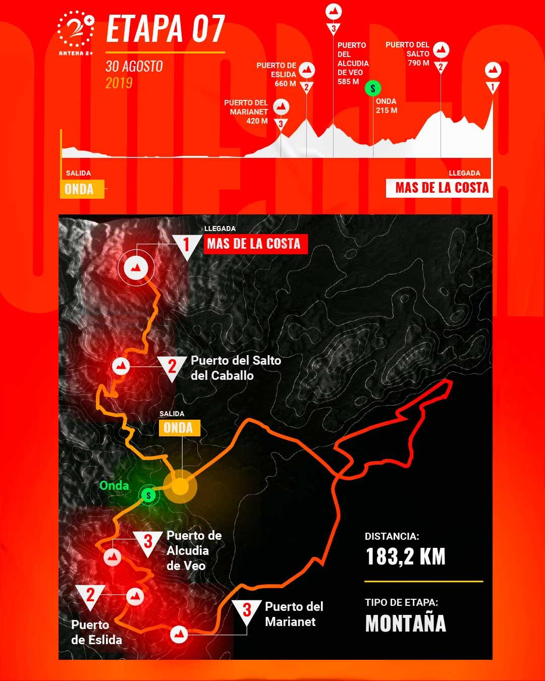 Etapa 7, Vuelta a España 2019