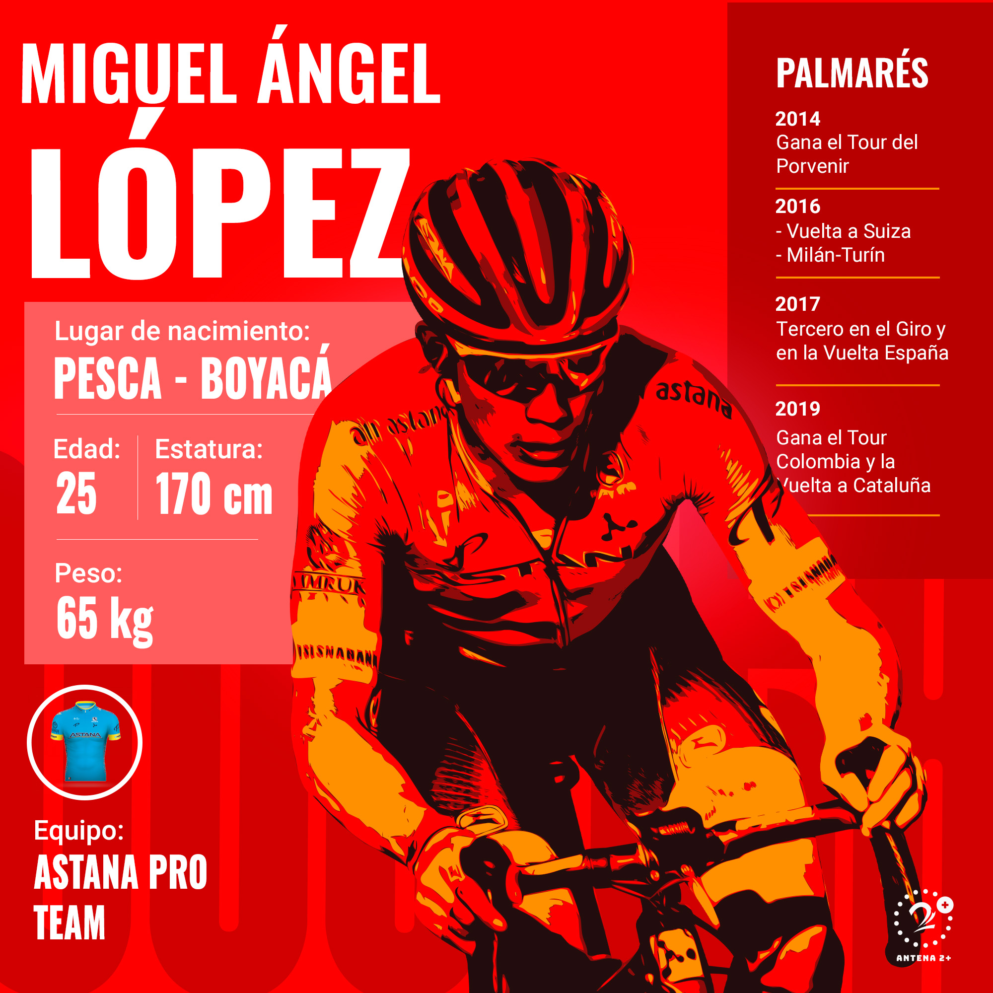 Miguel Ángel López, Vuelta a España 2019