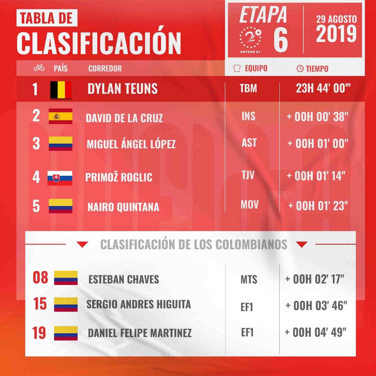 Vuelta a España, Etapa 6, clasificaciones