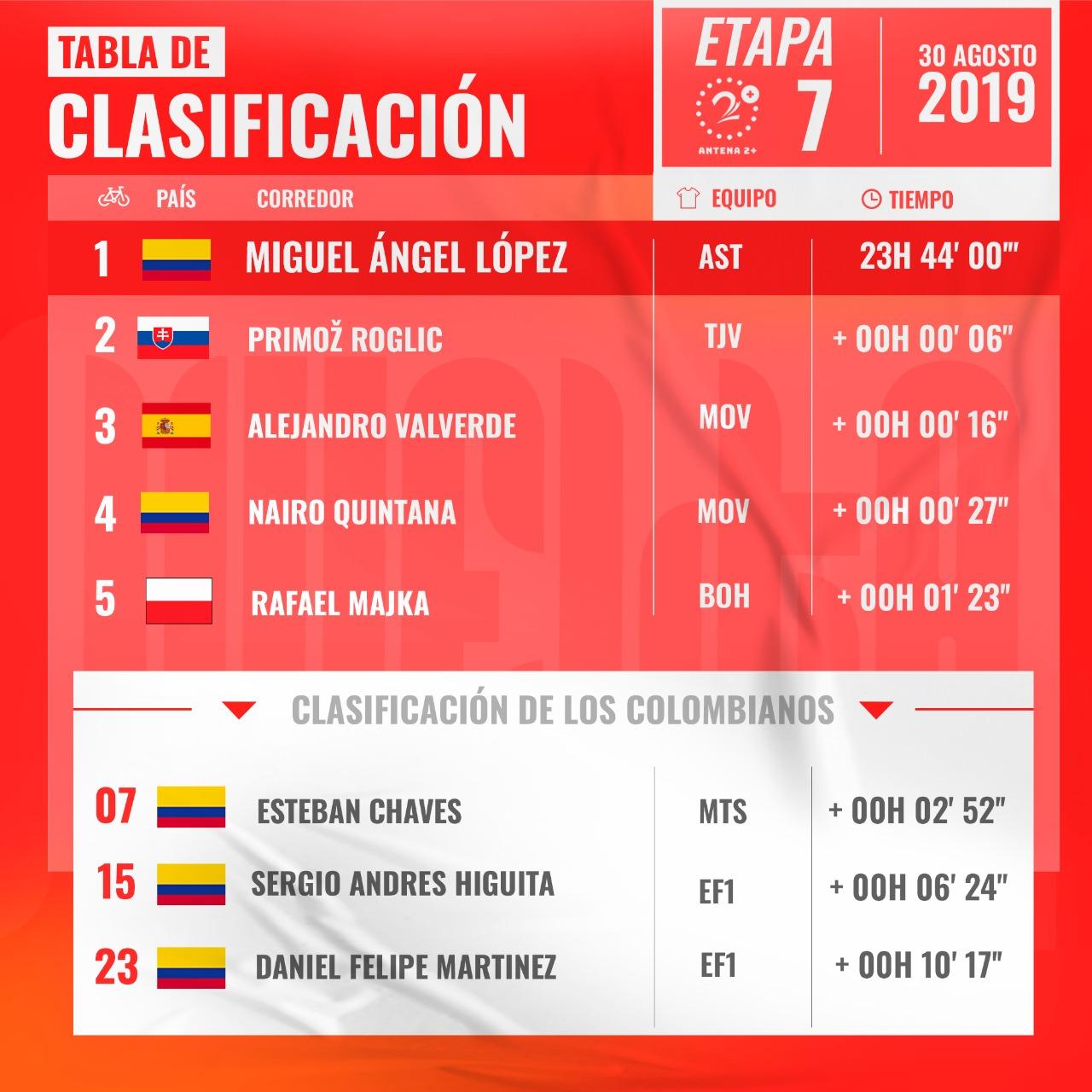 Vuelta a España 2019, clasificación general etapa 7