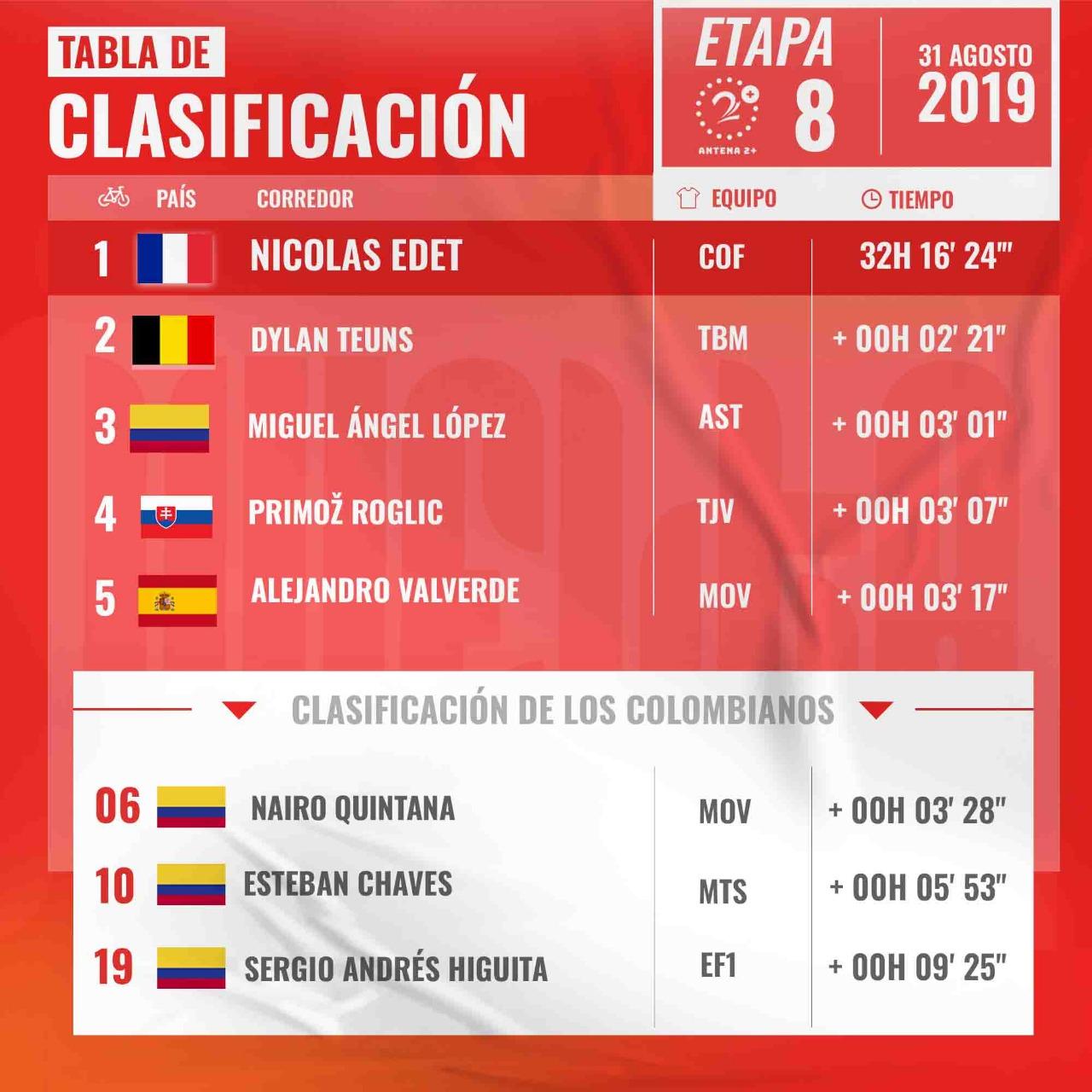 Vuelta a España, etapa 8, clasificación general