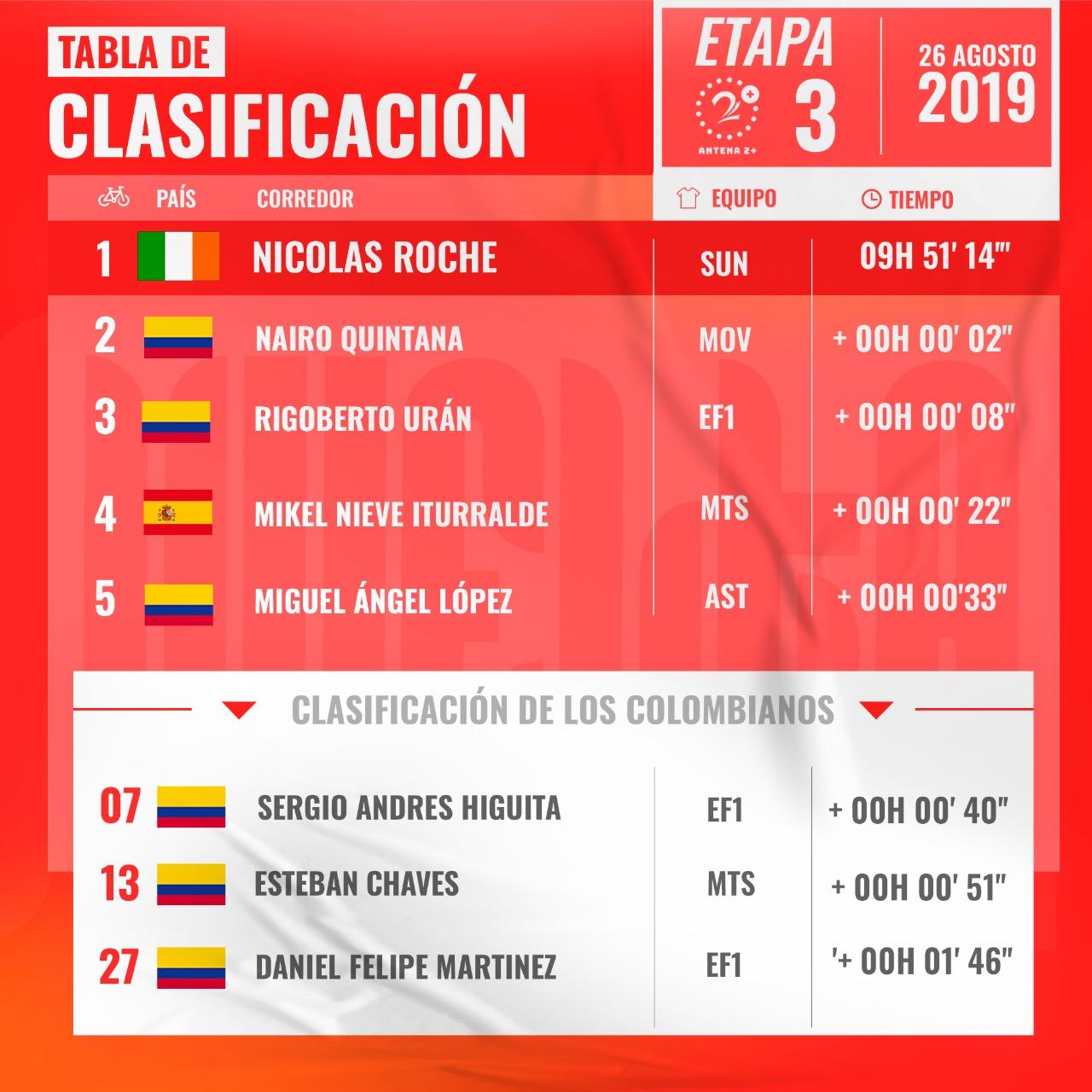 Vuelta a España 2019, clasificación general etapa 3
