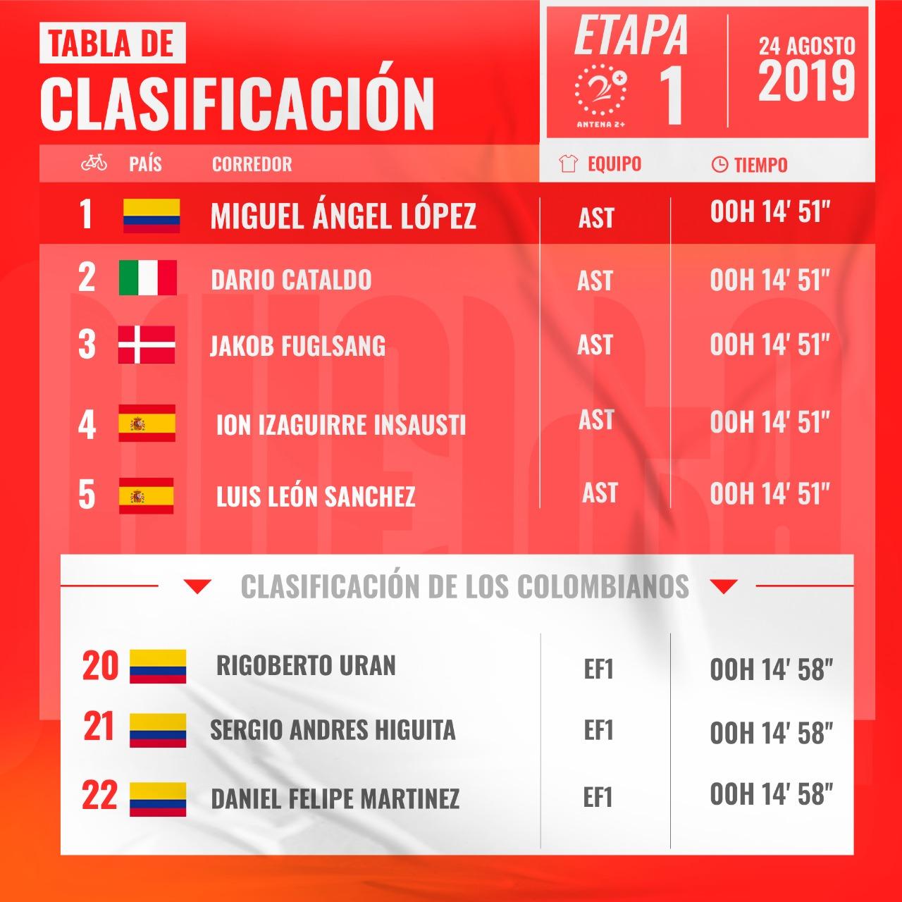 Clasificación Vuelta a España