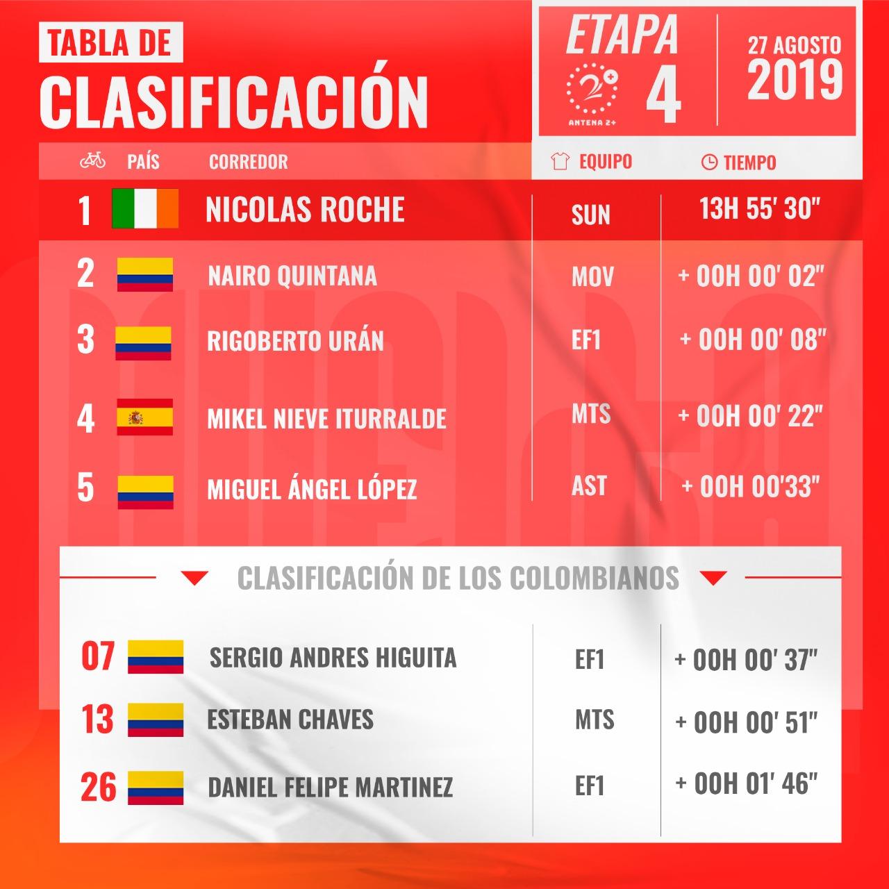 Vuelta a España, etapa 4