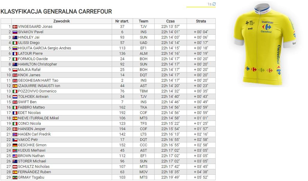 Tour de Polonia, clasificación general - Etapa 6