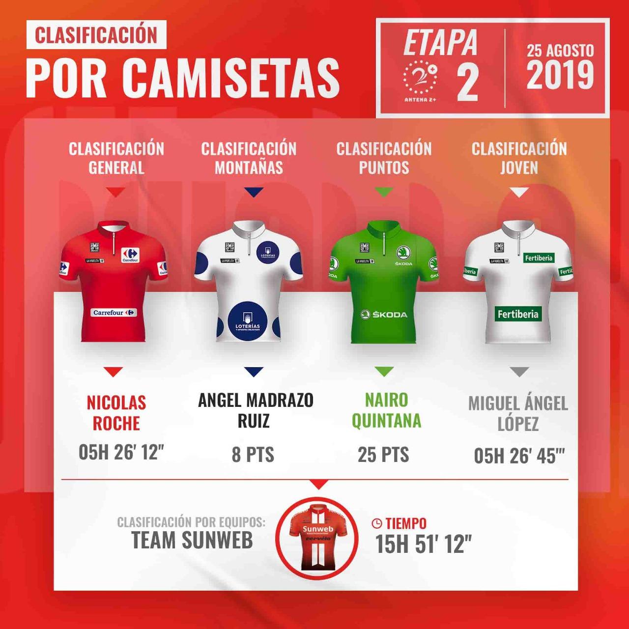 Clasificación de camisetas tras segunda etapa de la Vuelta a España