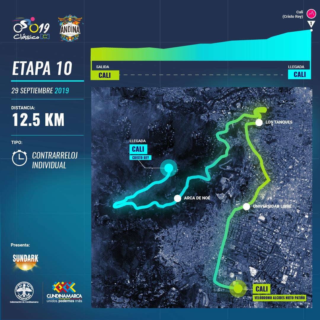 Clasico RCN 2019: recorrido y altimetría etapa 10