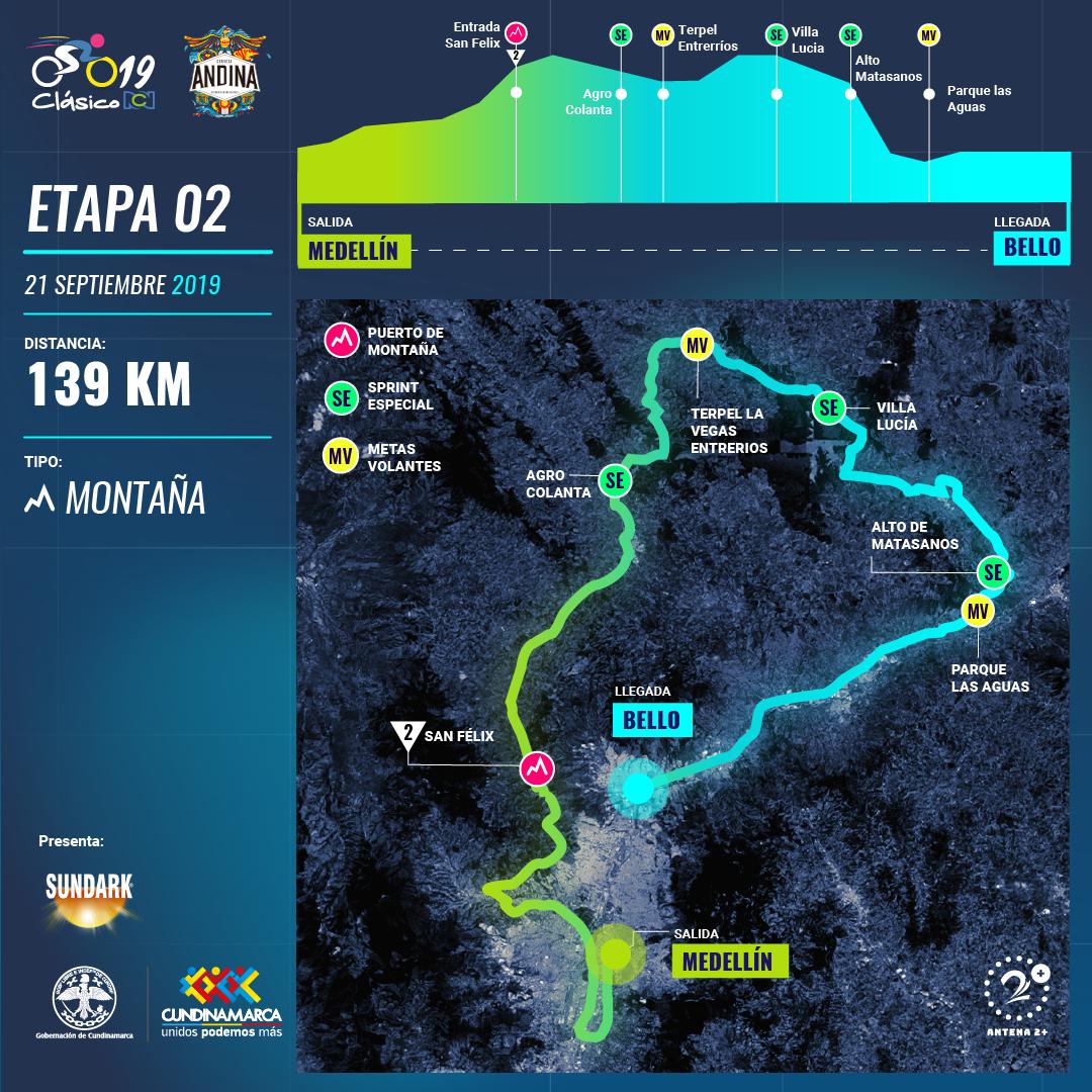 Clasico RCN 2019: recorrido y altimetría etapa 2