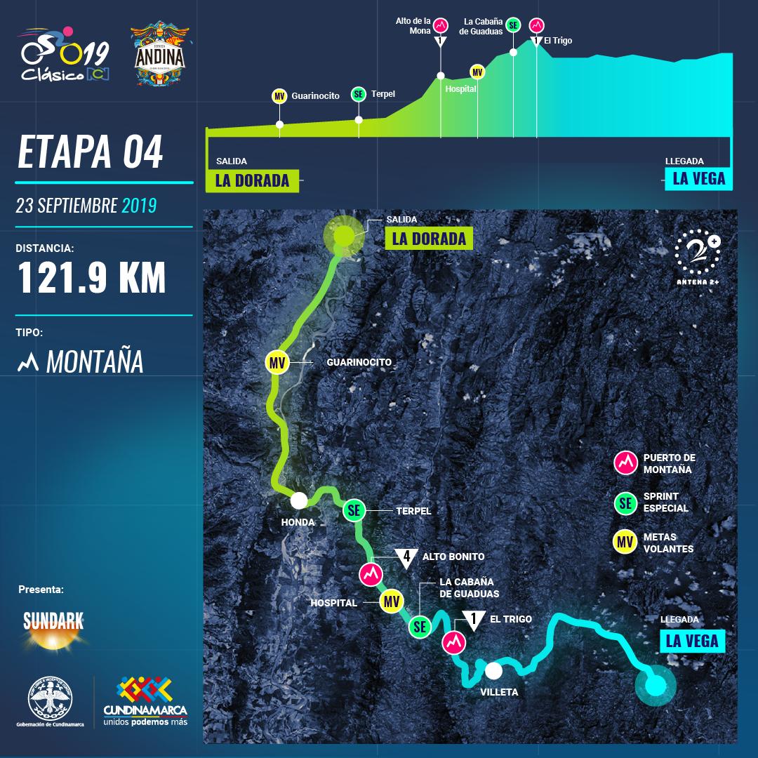 Clasico RCN 2019: recorrido y altimetría etapa 4