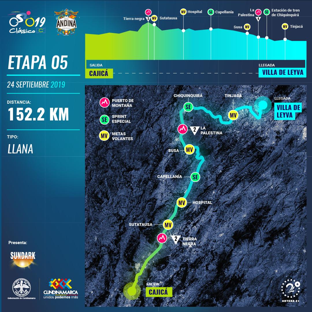 Clasico RCN 2019: recorrido y altimetría etapa 5