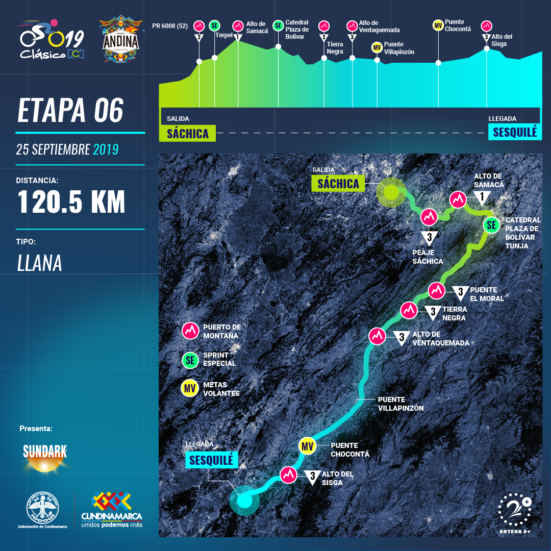 Clasico RCN 2019: recorrido y altimetría etapa 6