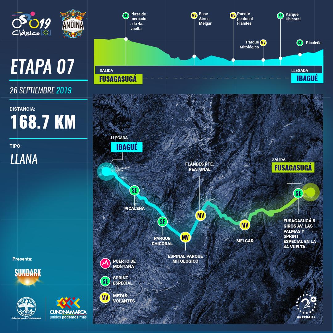 Clasico RCN 2019: recorrido y altimetría etapa 7