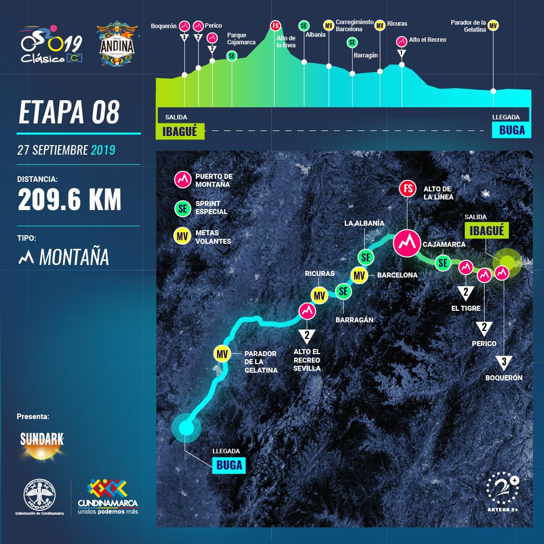 Clasico RCN 2019: recorrido y altimetría etapa 8