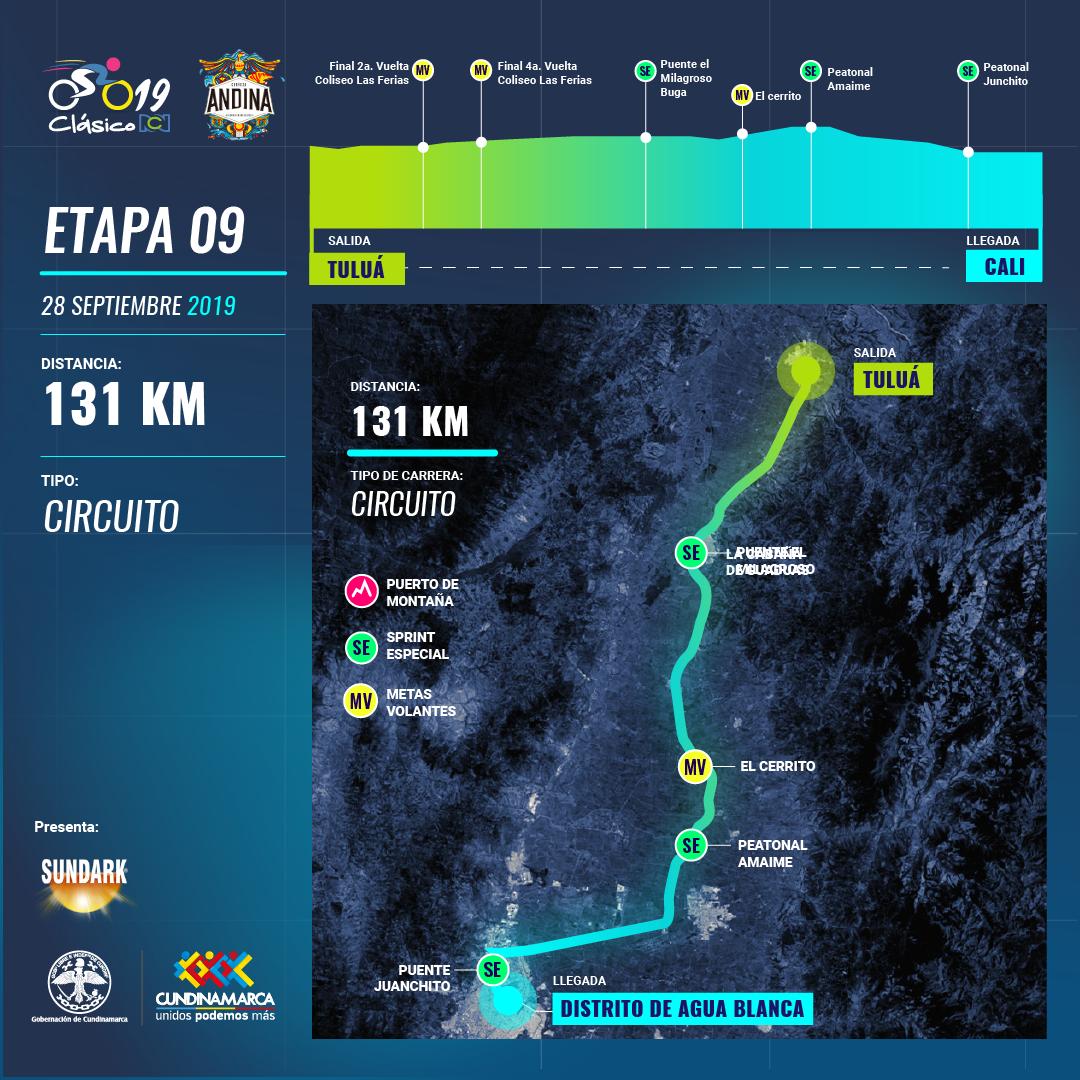 Clasico RCN 2019: recorrido y altimetría etapa 9