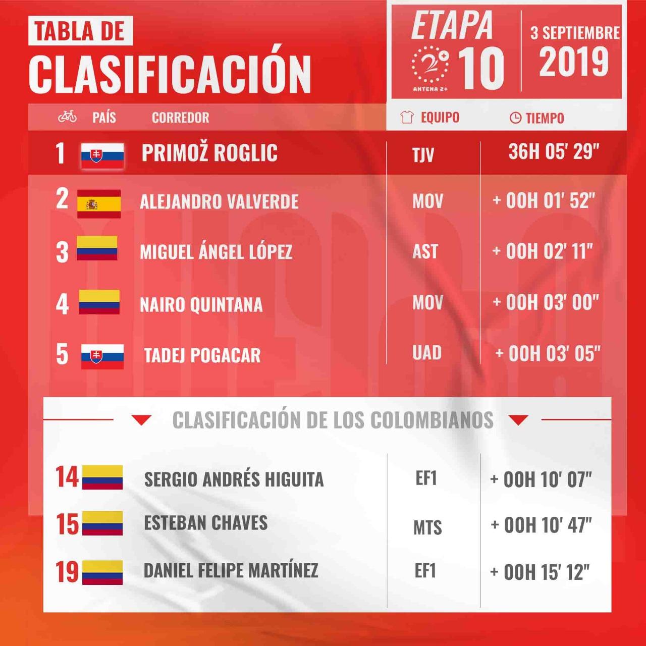 Vuelta a España, Clasificaciones, etapa 10