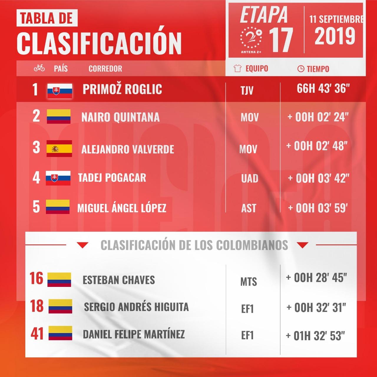 Vuelta a España, clasificación general, etapa 17