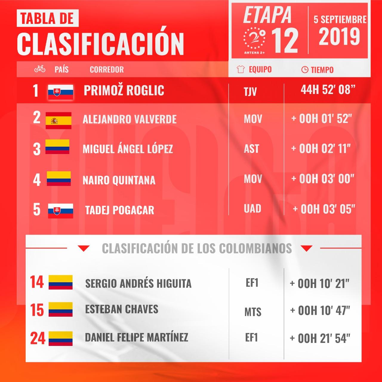 Vuelta a España 2019, clasificación gral, etapa 12