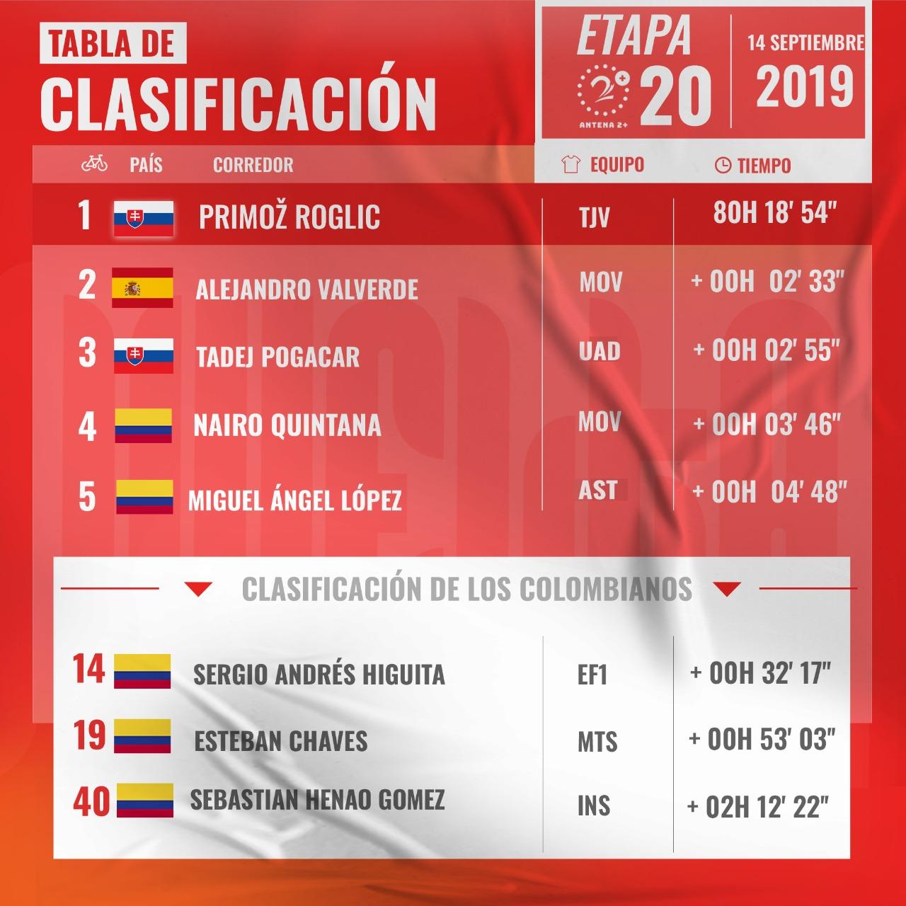 Vuelta a España, clasificaciones, etapa 20