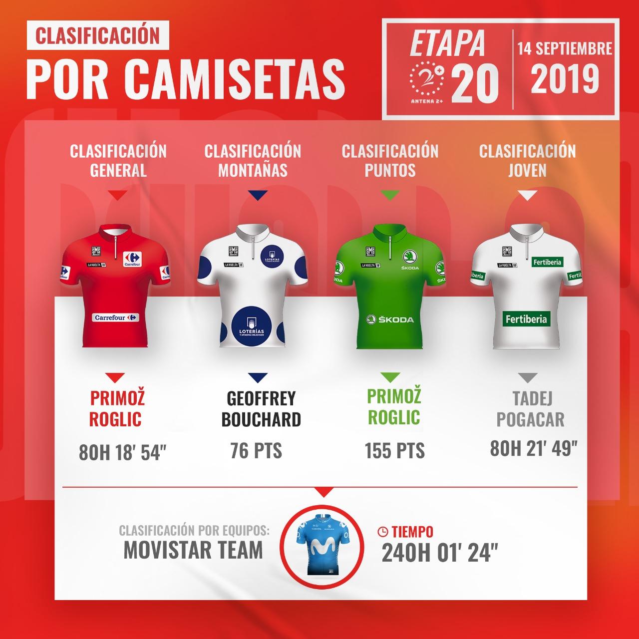 Vuelta a España, líderes, etapa 20