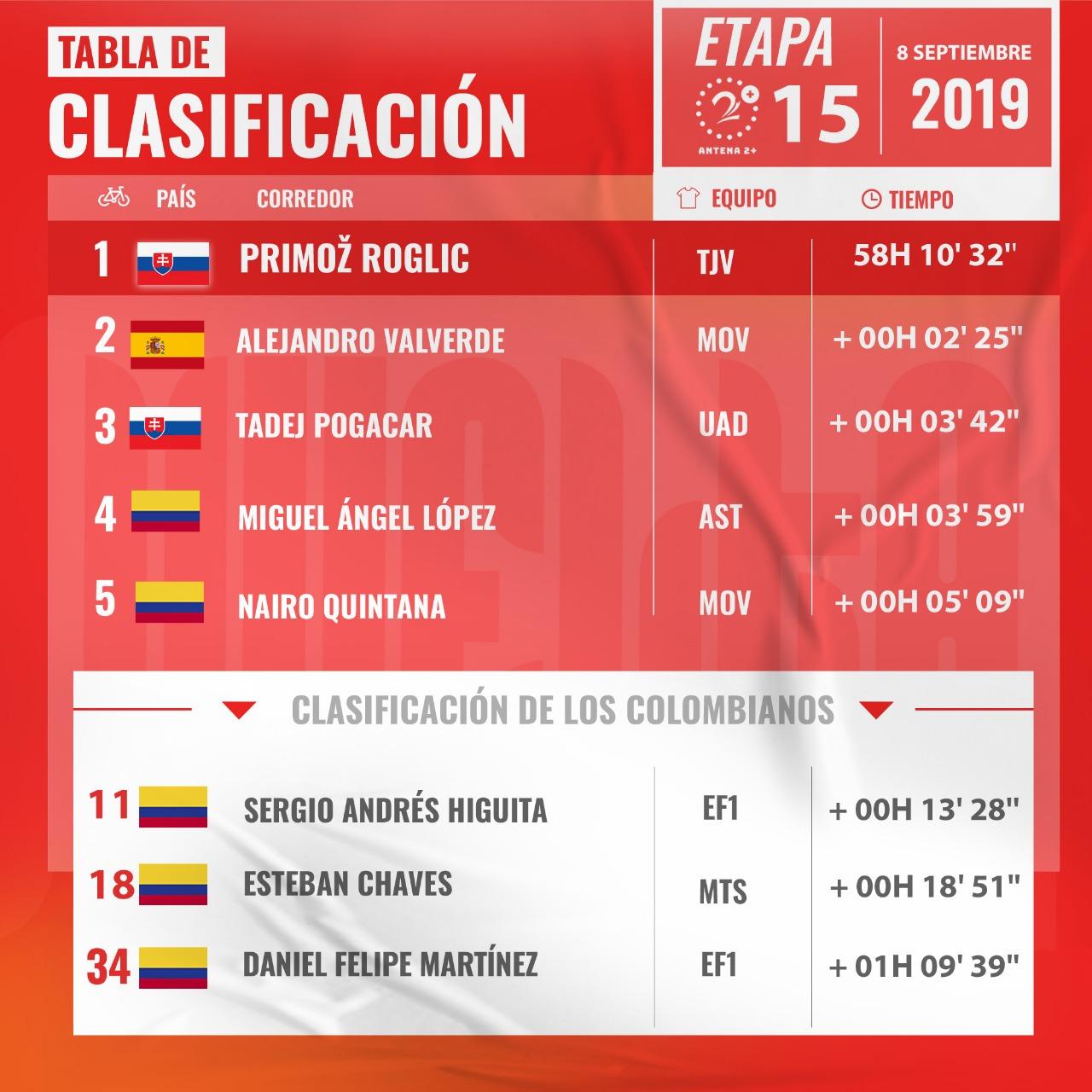 Vuelta a España - Tabla de posiciones de la general
