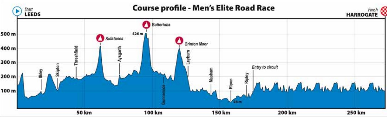 Altimetrías del recorrido del Mundial e ruta elite 2019