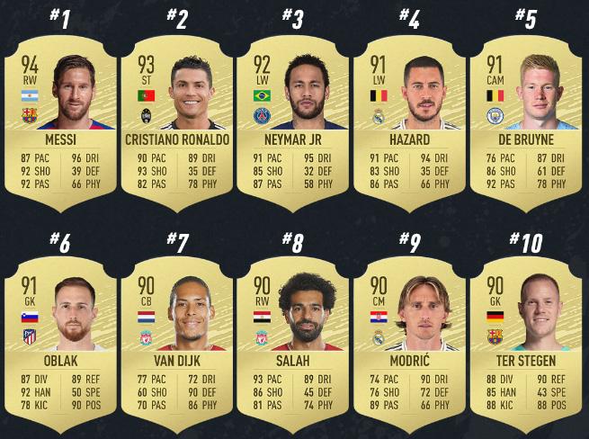 Top 10 de mejores futbolistas del FIFA 20
