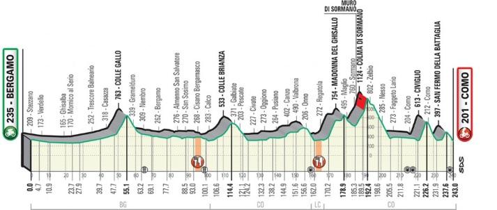 Giro de Lombardía 2019 - Altimetría