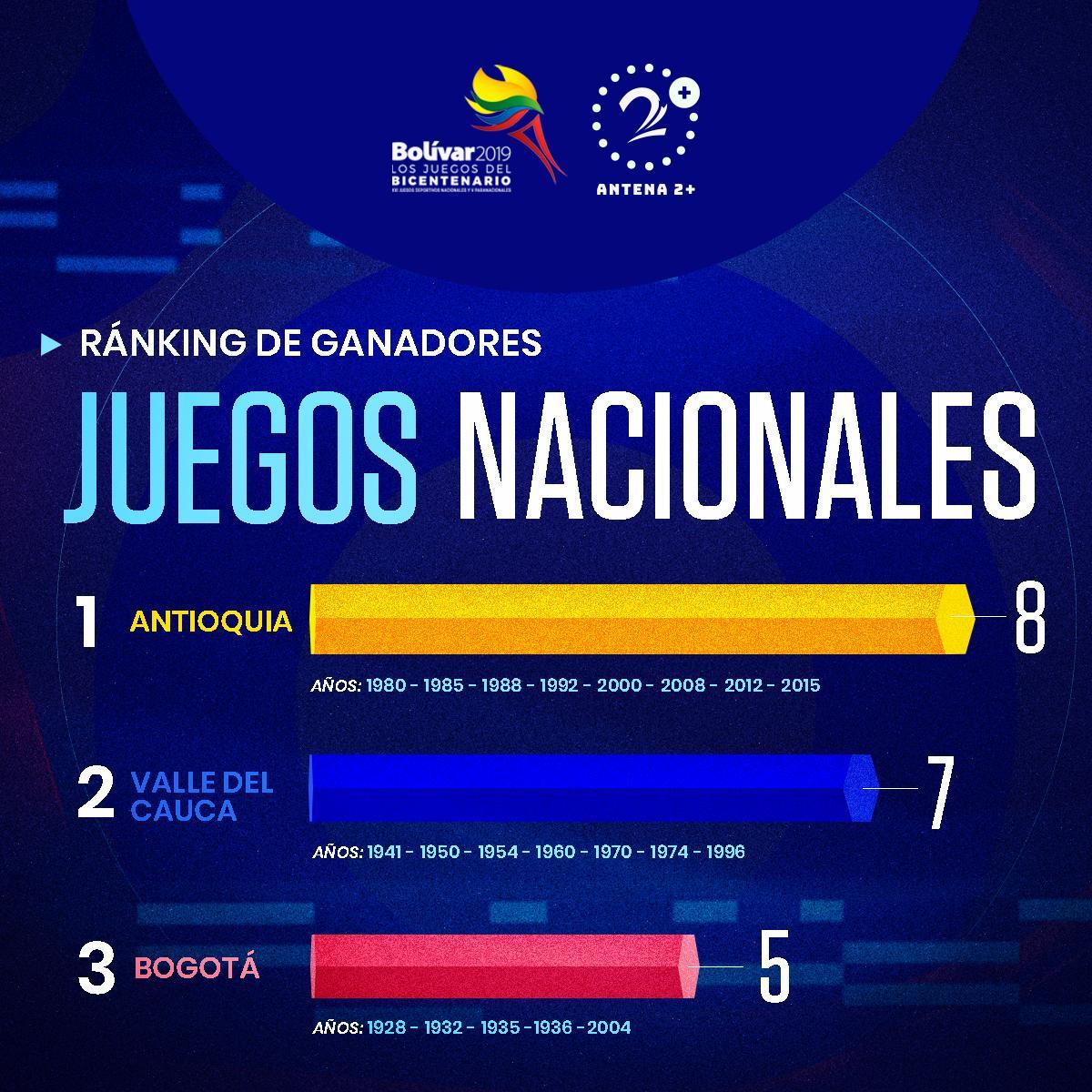 Antioquia, a defender la corona en los Juegos Nacionales 2019