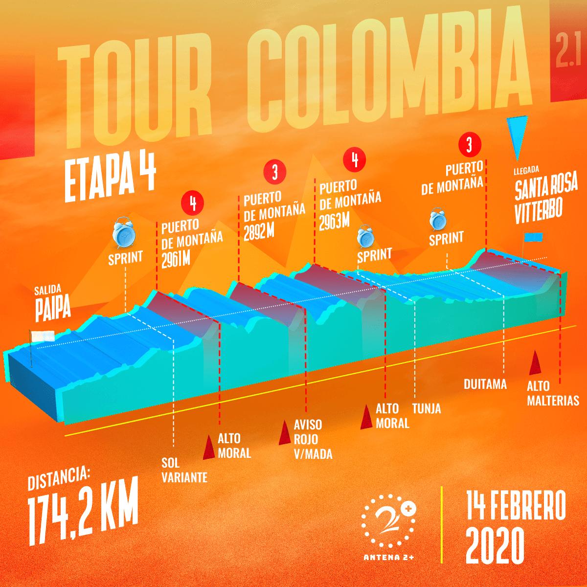Tour Colombia 2020, etapa 4