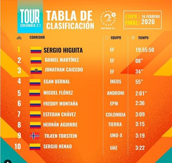 Tour Colombia 2020, clasificación general