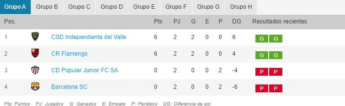 Tabla de posiciones, grupo A - Copa Libertadores 2020