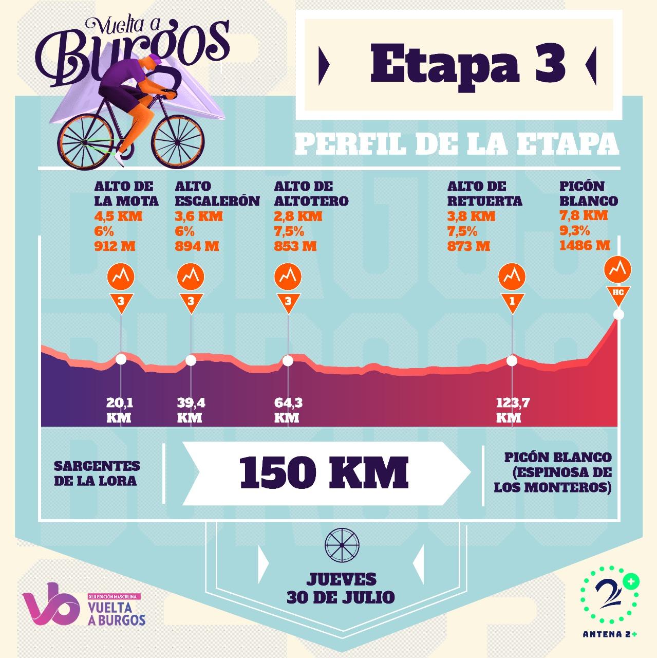Vuelta a Burgos, etapa 3