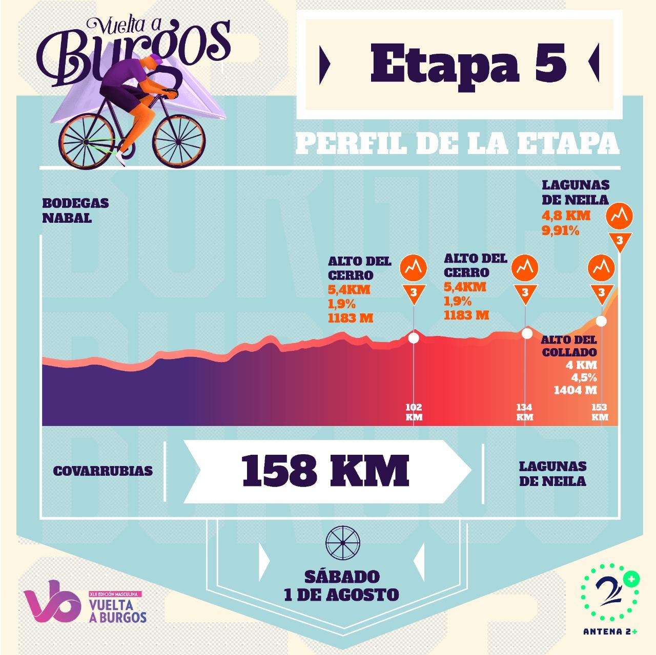Vuelta a Burgos, quinta etapa edición 2020