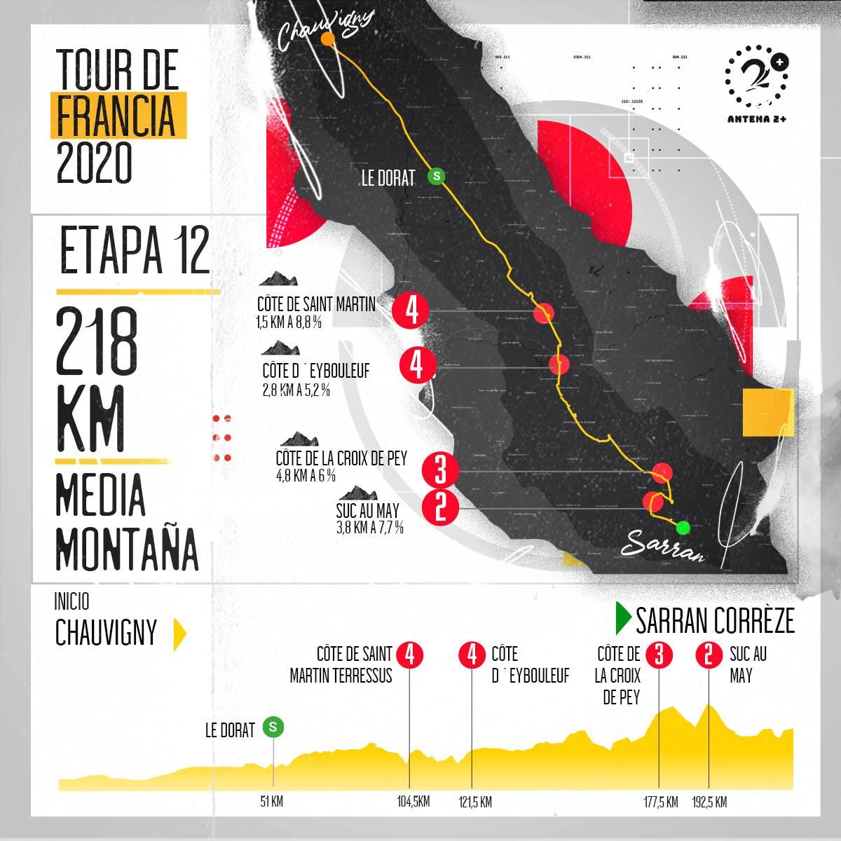 Tour de Francia, altimetrías: etapa 12