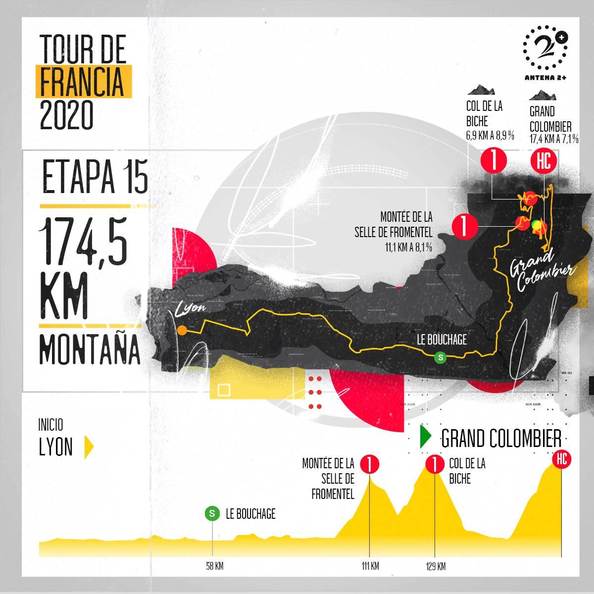 Tour de Francia, altimetrías: Lyon - Grand Colombier, 174 kilómetros, etapa 15