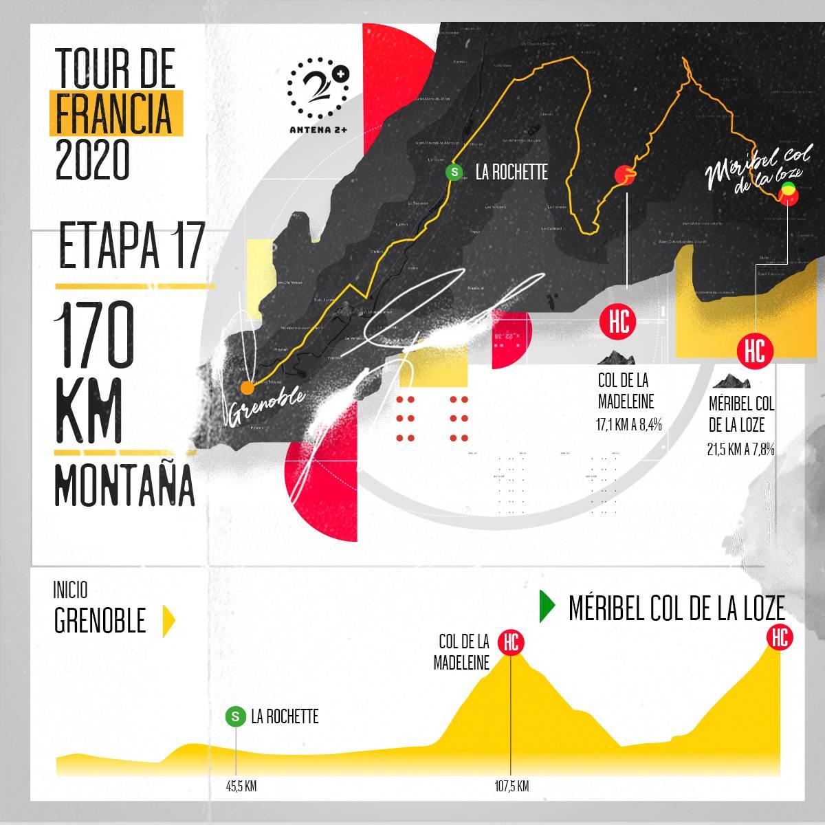 Tour de Francia, altimetrías: Grenoble - Méribel Col de la Loze, 170 kilómetros, etapa 17