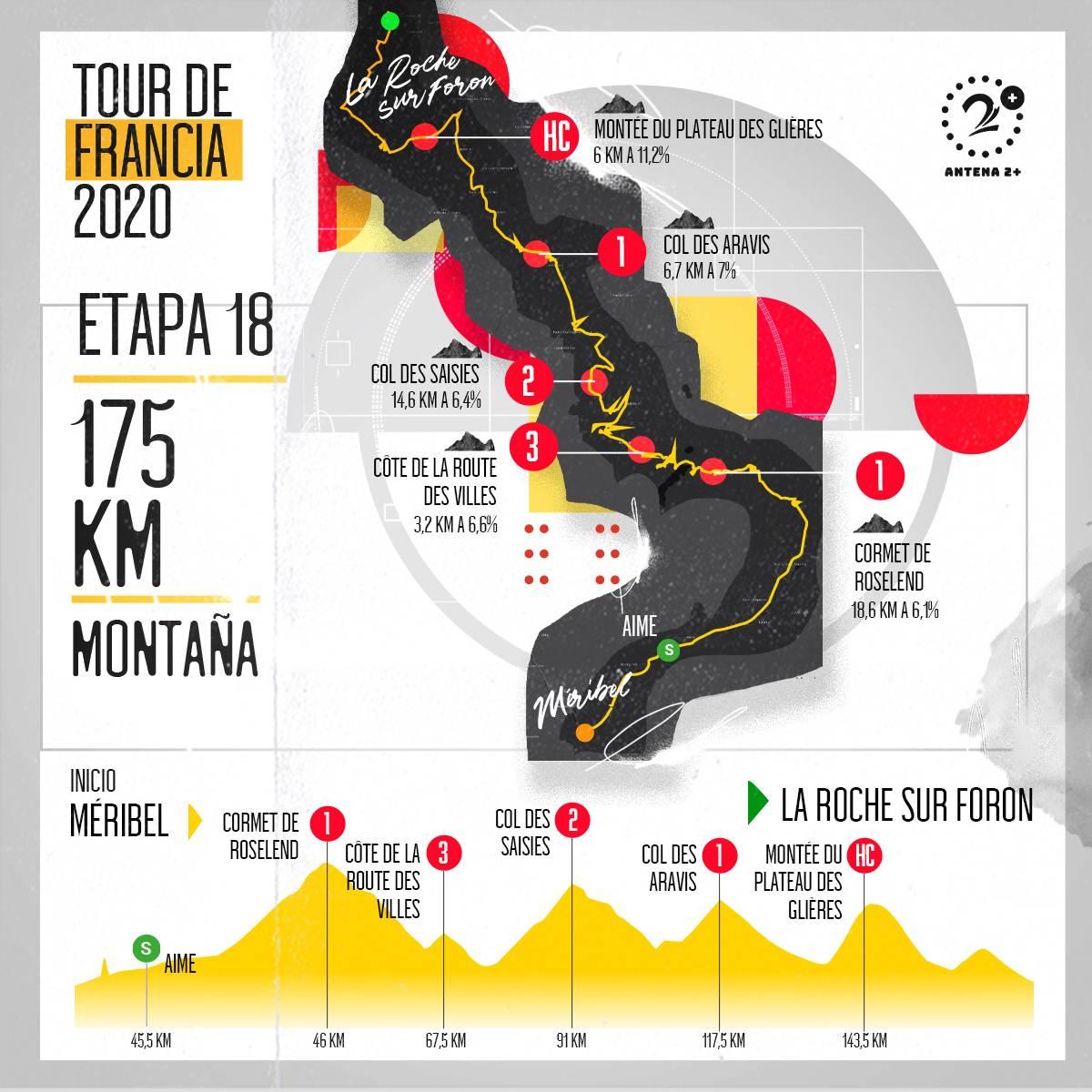 Tour de Francia, altimetrías:Méribel - La Roche-sur-Foron, 175 kilómetros, etapa 18
