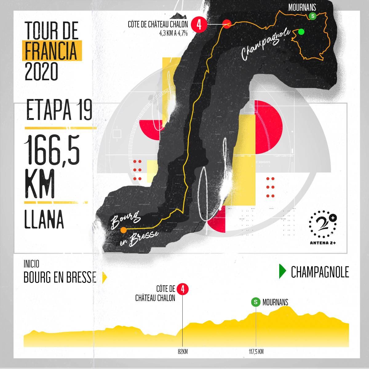 Tour de Francia, altimetrías: Bourg-en-Bresse - Champagnole, 166 kilómetros, etapa 19