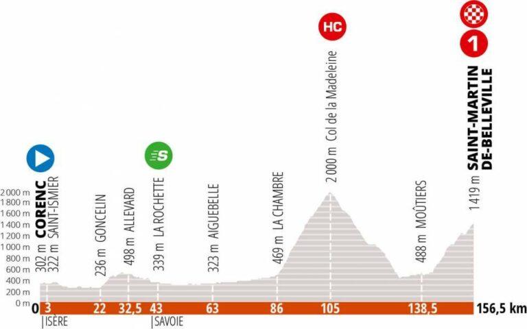 Critérium del Dauphiné, etapa 3