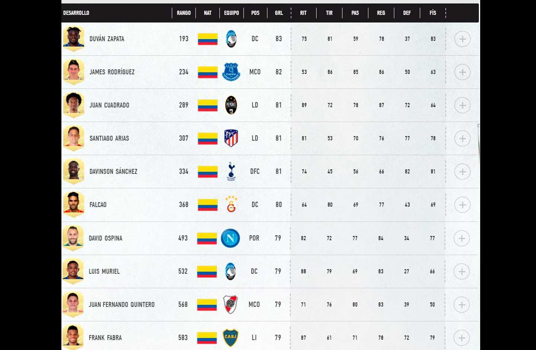 Ranking de mejores jugadores colombianos en FIFA 21