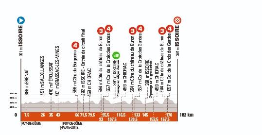 Criterium del Dauphiné, etapa 1