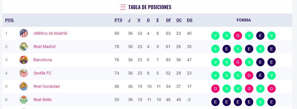 Liga española 2021