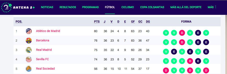 Tabla de posiciones de la liga española 2021