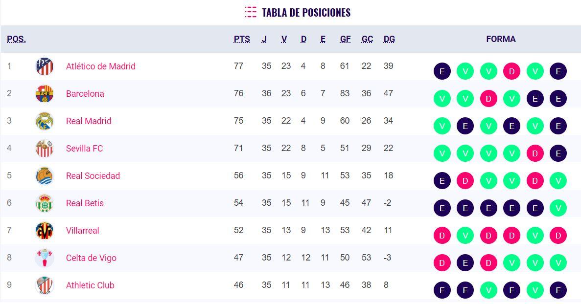 Barcelona vs Levante, Tabla de posiciones Liga española