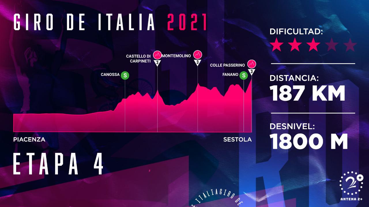 Giro de Italia 2021, etapa 4