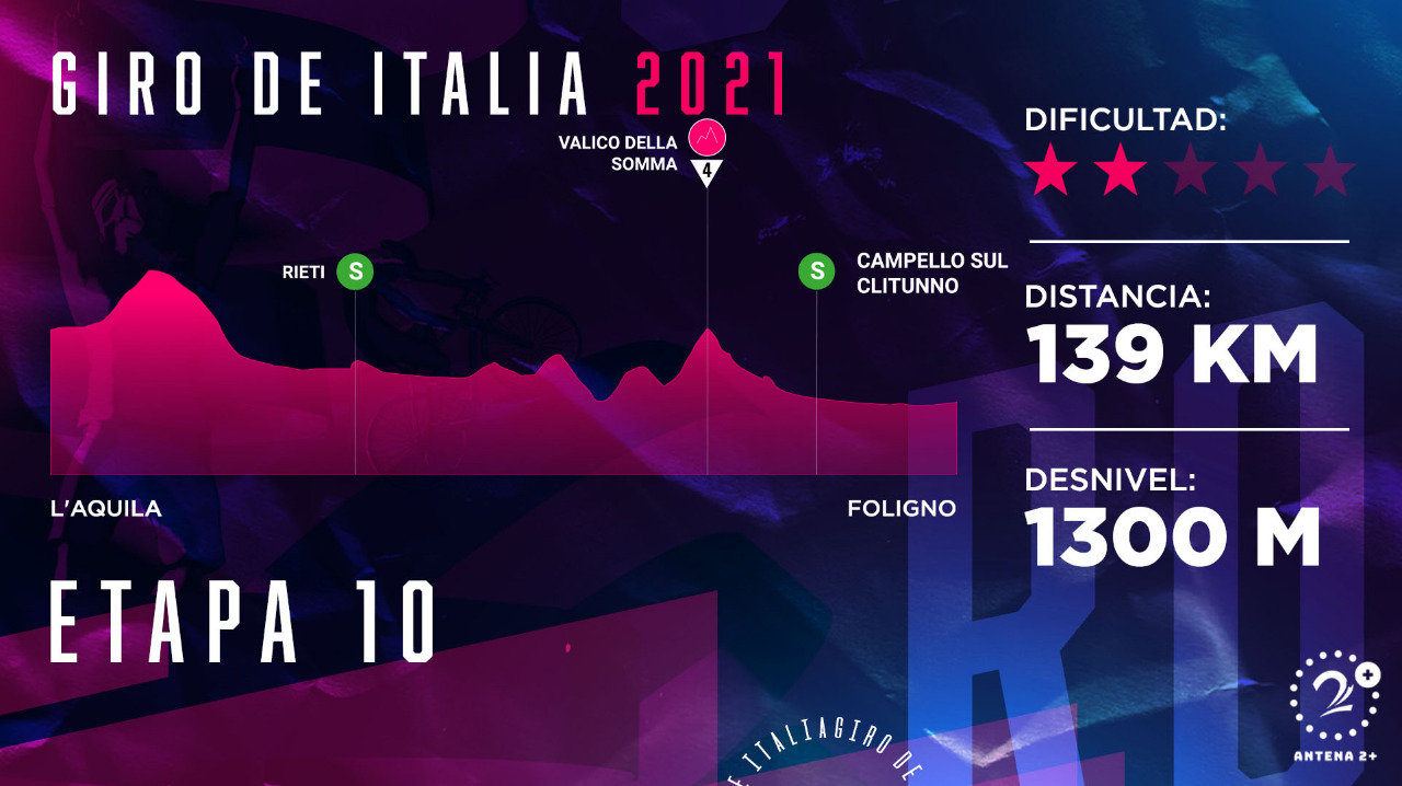 Giro de Italia 2021, etapa 10