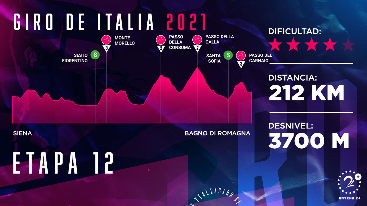 Giro de Italia 2021, etapa 12.