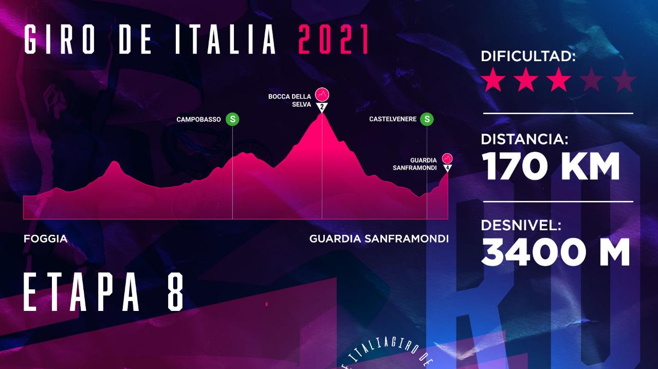 Giro de Italia 2021, etapa 8
